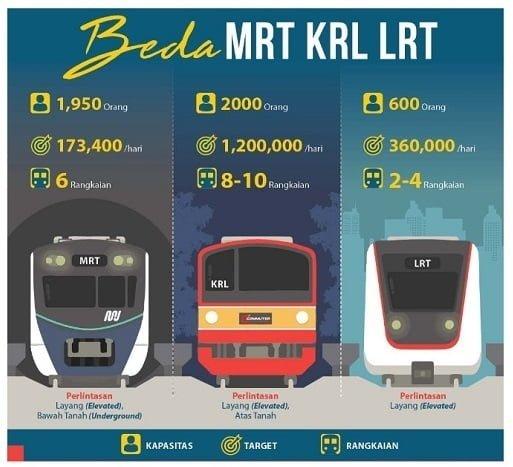 Beda MRT KRL dan LRT