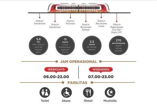 Rute LRT Jakarta dan Sinyal SimCardku