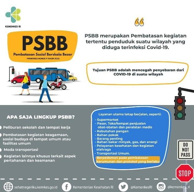 Daftar panduan PSBB Kementerian Kesehatan