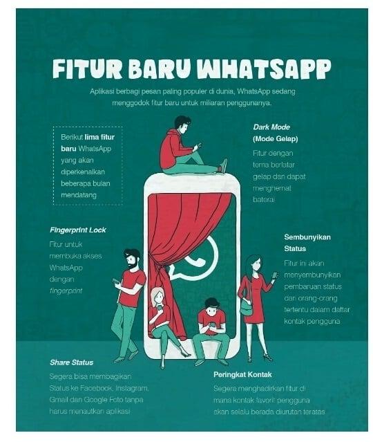 5 Fitur WhatsApp terbaru